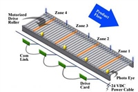 motorized-roller-conveyor-accumulation-diagram